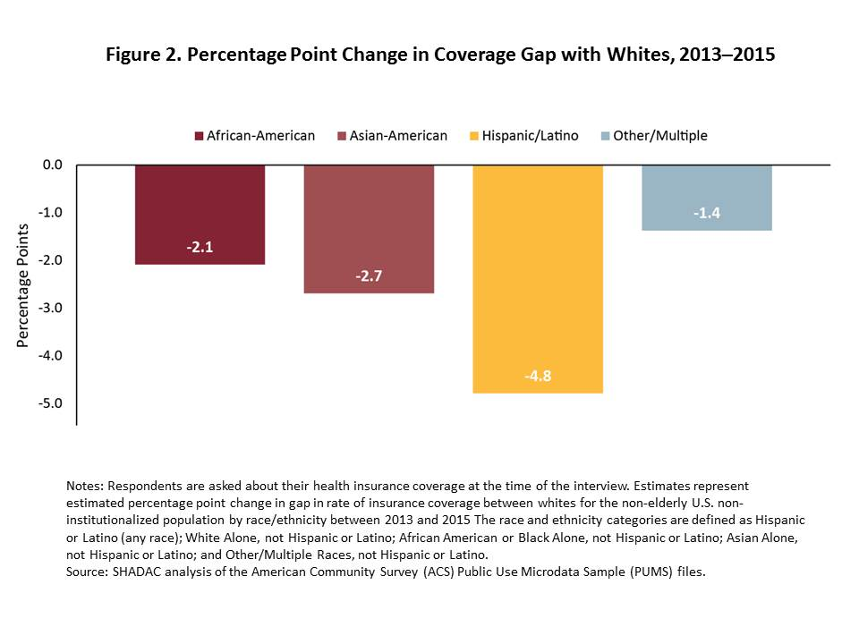 Implications of ACA Repeal and Replace for the Health ...
